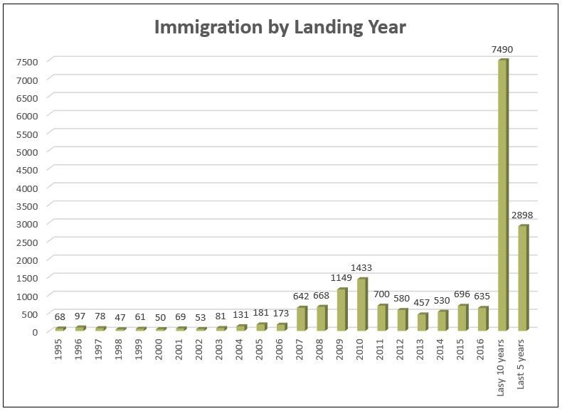 2016 Immigration Graph 2