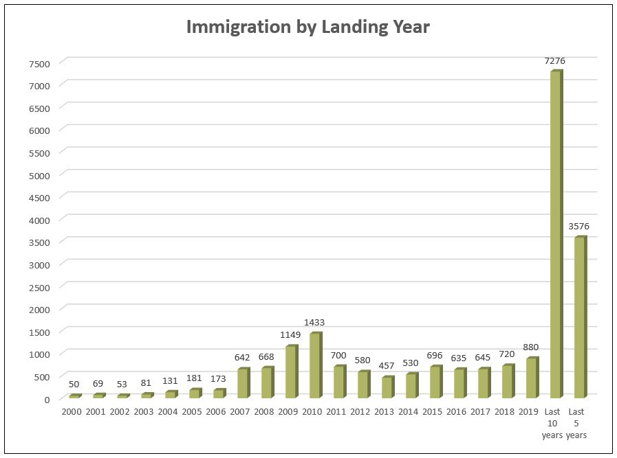 2019 Immigration Graph